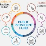 Types of Provident Fund Schemes in India